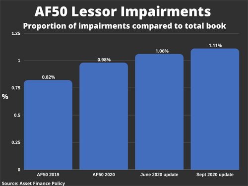 Asset Finance Impairments