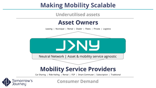 Introduction to JRNY
