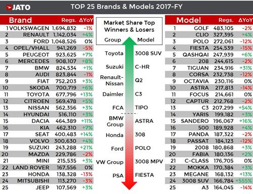 Jato top brands and models